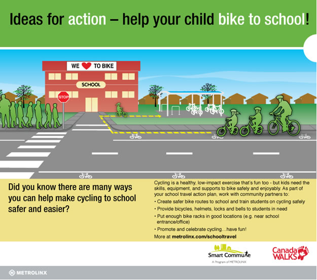 Infographic about cycling to school